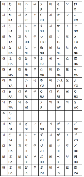 表 ハングル 韓国語ハングル反切表・発音表【반절표】