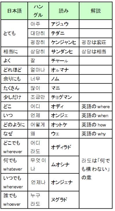 一覧 英語 助動詞 英語の動詞一覧 2種類ある動詞の基本と使い方・活用方法