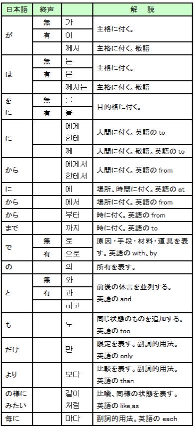 助詞一覧表 - 超速修韓国語(日...